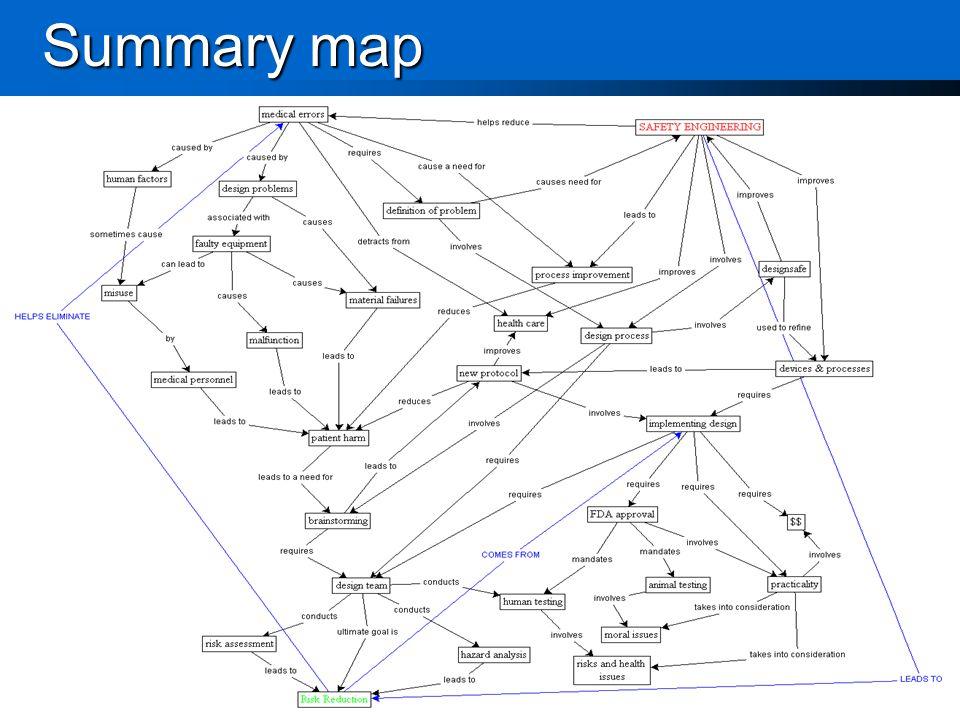Summary map