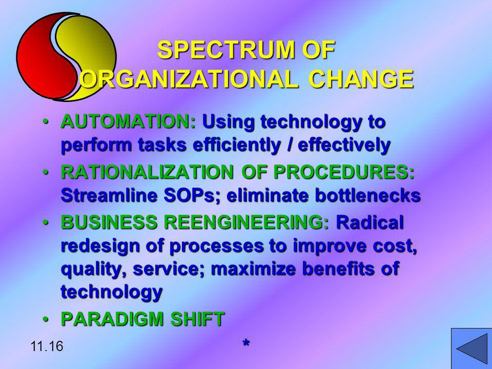 SPECTRUM OF ORGANIZATIONAL CHANGE AUTOMATION: Using technology to perform tasks efficiently / effectivelyAUTOMATION: Using technology to perform tasks