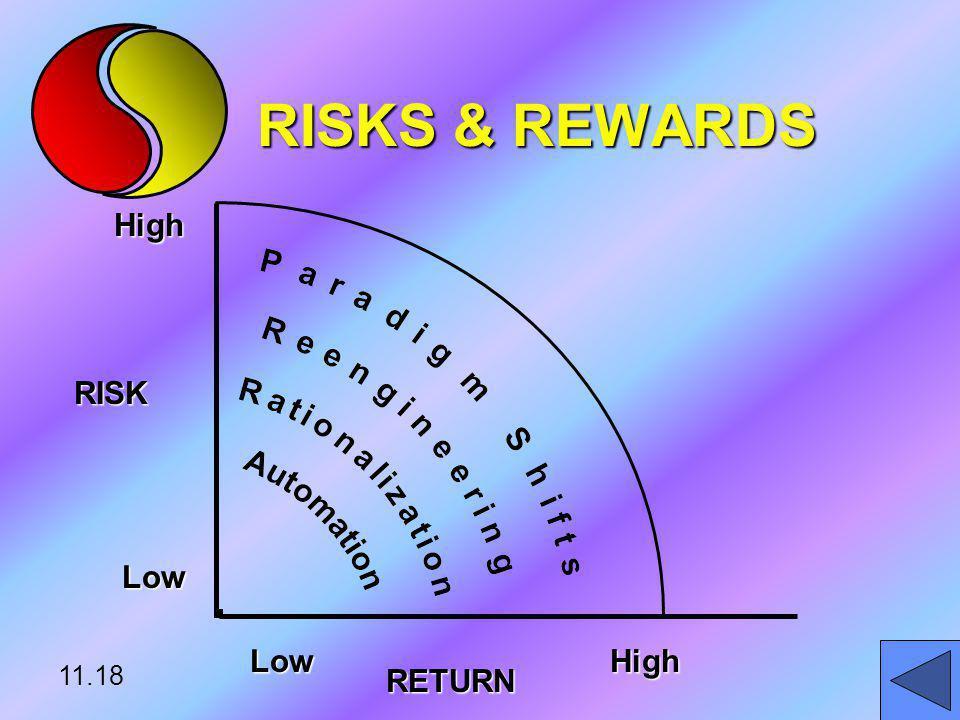 RISKS & REWARDS RISKS & REWARDS 11.18 RISK RETURN Low LowHighHigh