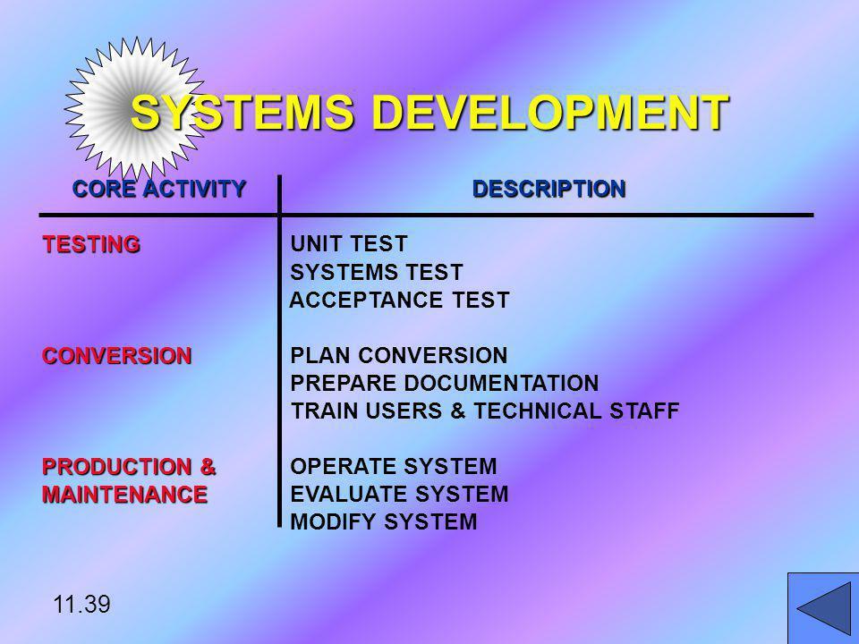 SYSTEMS DEVELOPMENT CORE ACTIVITY DESCRIPTION TESTING UNIT TEST SYSTEMS TEST ACCEPTANCE TEST CONVERSION PLAN CONVERSION PREPARE DOCUMENTATION TRAIN US