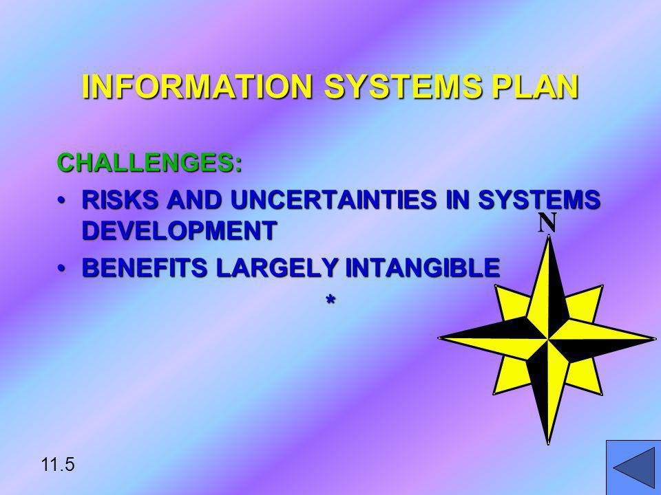 DIRECTION OF SYSTEM DEVELOPMENT: RATIONALERATIONALE CURRENT SITUATIONCURRENT SITUATION MANAGEMENT STRATEGYMANAGEMENT STRATEGY IMPLEMENTATION PLANIMPLEMENTATION PLAN BUDGETBUDGET* INFORMATION SYSTEMS PLAN 11.6