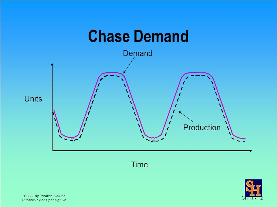 Ch 11 - 12 © 2000 by Prentice-Hall Inc Russell/Taylor Oper Mgt 3/e Chase Demand Time Units Production Demand