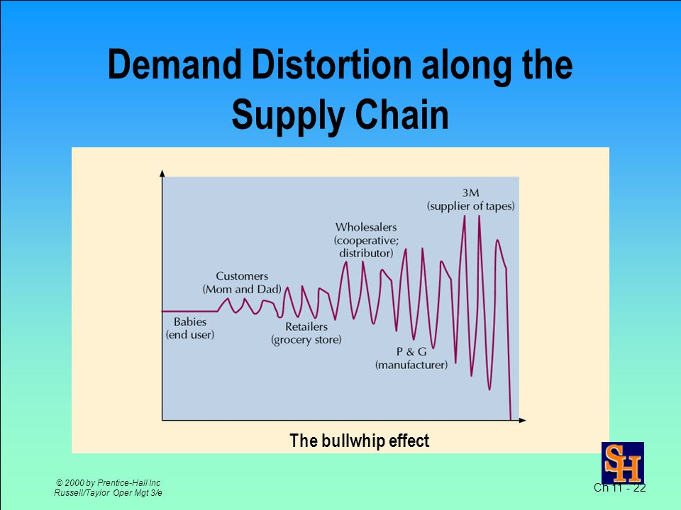 Ch 11 - 22 © 2000 by Prentice-Hall Inc Russell/Taylor Oper Mgt 3/e Demand Distortion along the Supply Chain The bullwhip effect