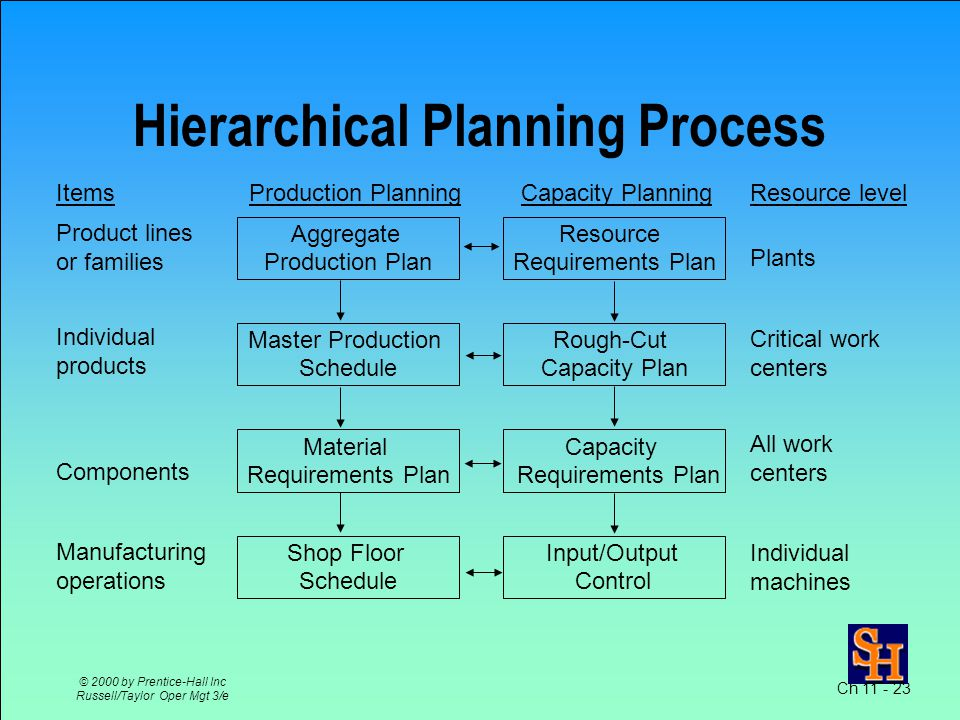 Ch 11 - 23 © 2000 by Prentice-Hall Inc Russell/Taylor Oper Mgt 3/e Hierarchical Planning Process Items Product lines or families Individual products Components Manufacturing operations Resource level Plants Individual machines Critical work centers Production PlanningCapacity Planning Resource Requirements Plan Rough-Cut Capacity Plan Capacity Requirements Plan Input/Output Control Aggregate Production Plan Master Production Schedule Material Requirements Plan Shop Floor Schedule All work centers