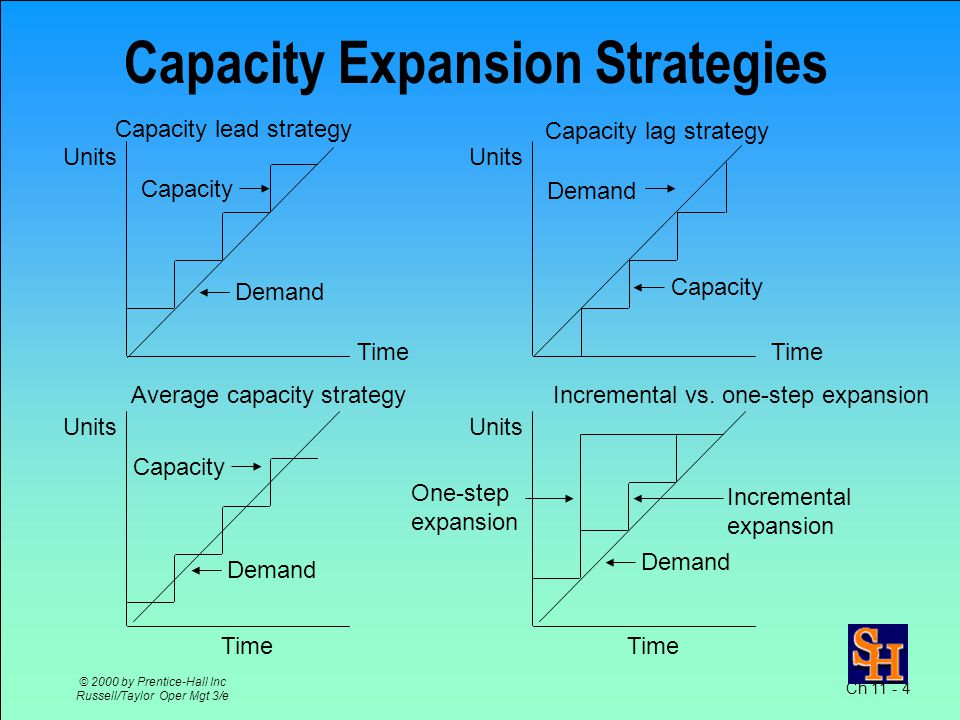 Ch 11 - 4 © 2000 by Prentice-Hall Inc Russell/Taylor Oper Mgt 3/e Capacity Expansion Strategies Units Capacity Time Demand Units Capacity Time Demand Units Capacity Time Demand Units Incremental expansion Time Demand Capacity lead strategy Capacity lag strategy Average capacity strategyIncremental vs.