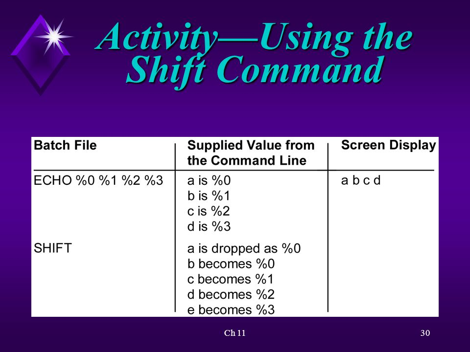 Ch 1130 Activity—Using the Shift Command