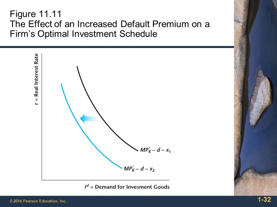Figure 11.12 Investment and the Interest Rate Spread 1-33 © 2014 Pearson Education, Inc.