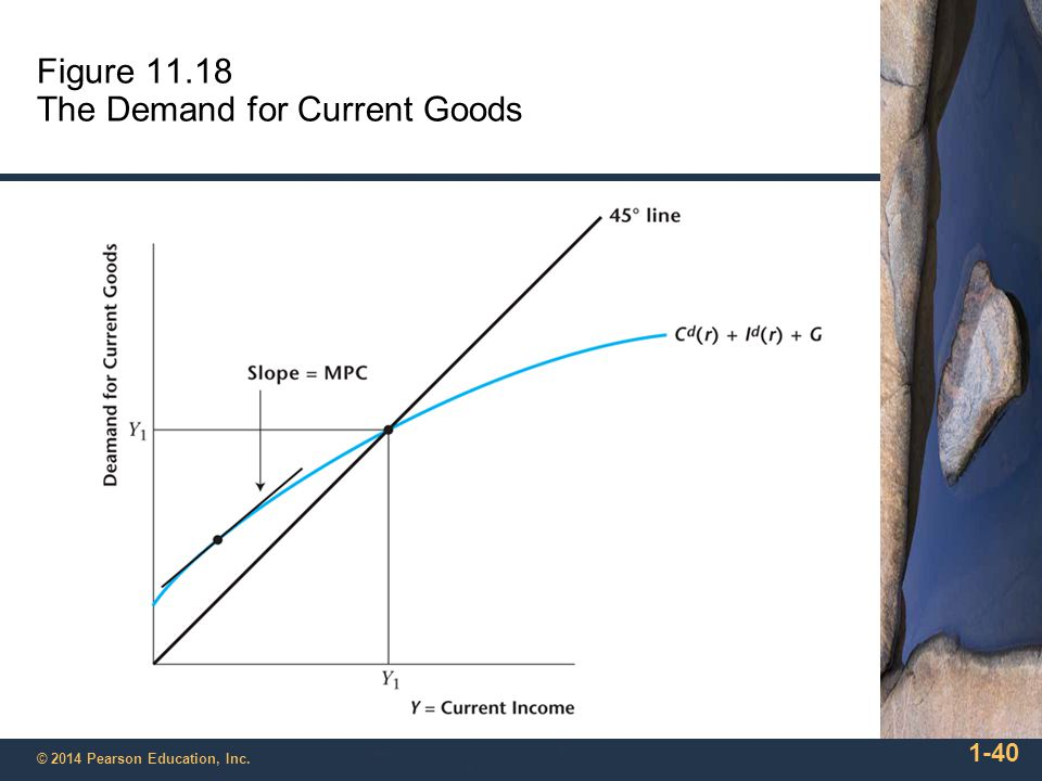 1-41 © 2014 Pearson Education, Inc. Figure 11.19 Construction of the Output Demand Curve