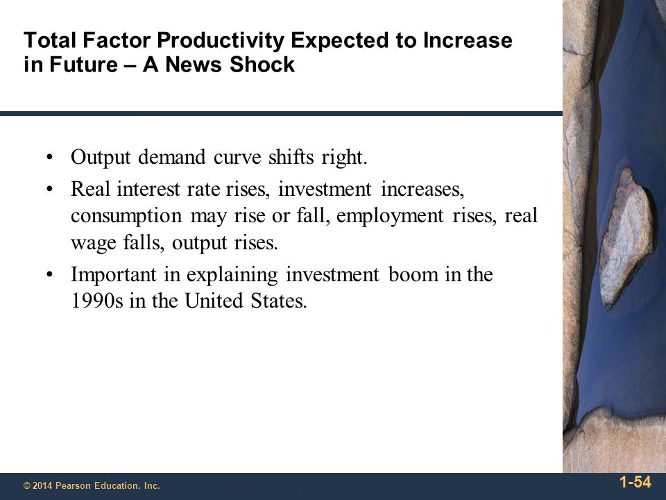 Figure 11.25 The Effect on Average Labor Productivity of an Increase in z.