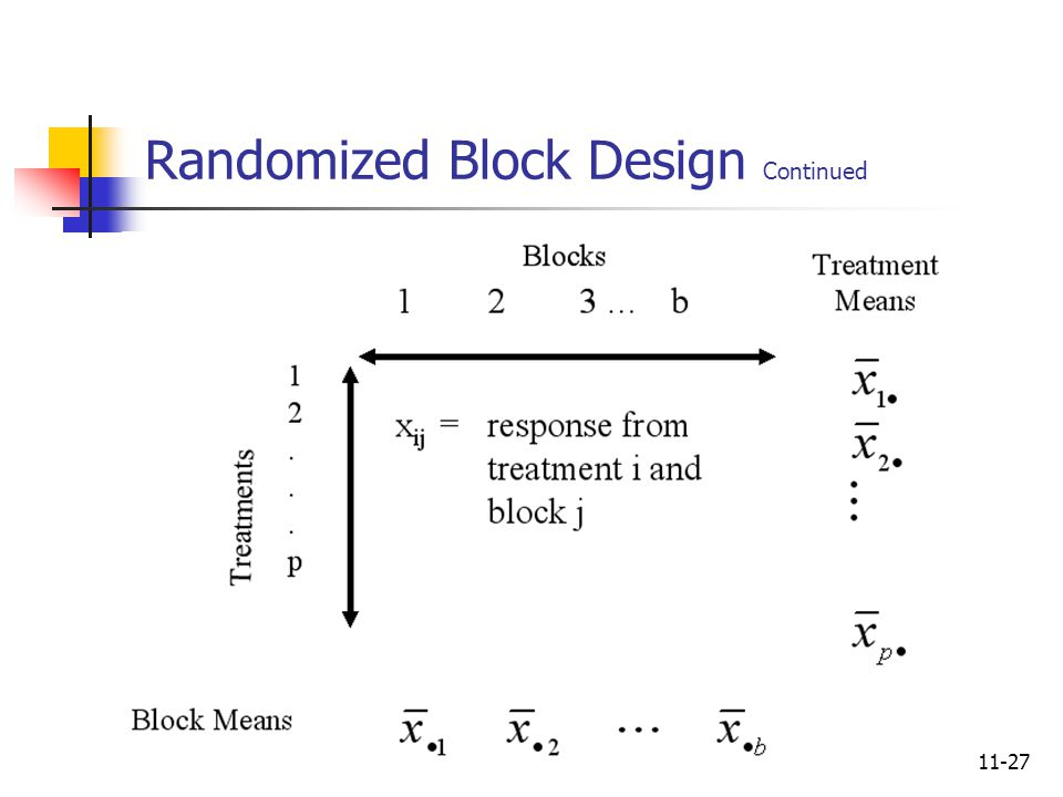 11-27 Randomized Block Design Continued