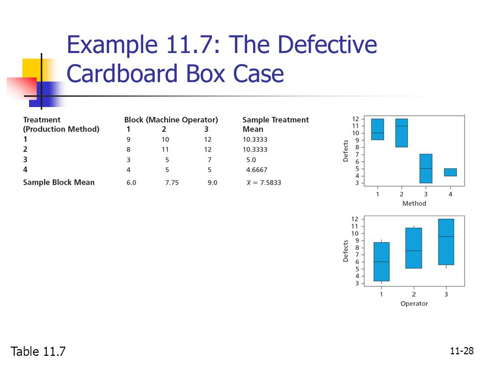 11-28 Example 11.7: The Defective Cardboard Box Case Table 11.7