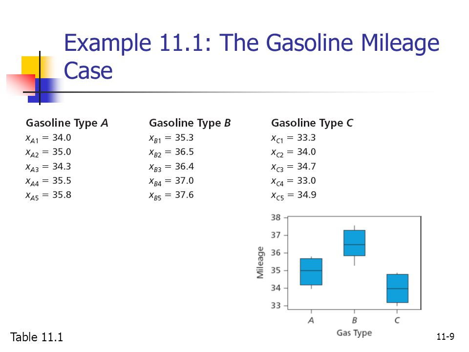 11-9 Example 11.1: The Gasoline Mileage Case Table 11.1