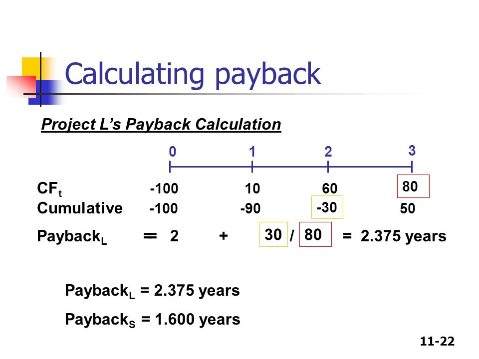 11-22 Calculating payback Payback L = 2 + / = 2.375 years CF t -100 10 60 Cumulative -100 -90 50 012 3 = 3080 -30 Project L's Payback Calculation Payback L = 2.375 years Payback S = 1.600 years