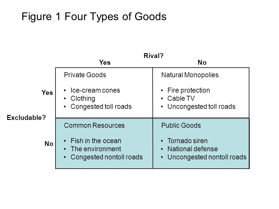Figure 1 Four Types of Goods Rival.