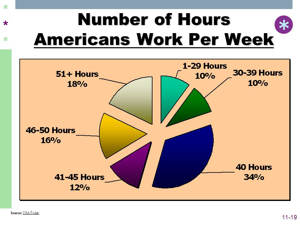 ****** 11-19 Number of Hours Americans Work Per Week Source: Source: USA Today