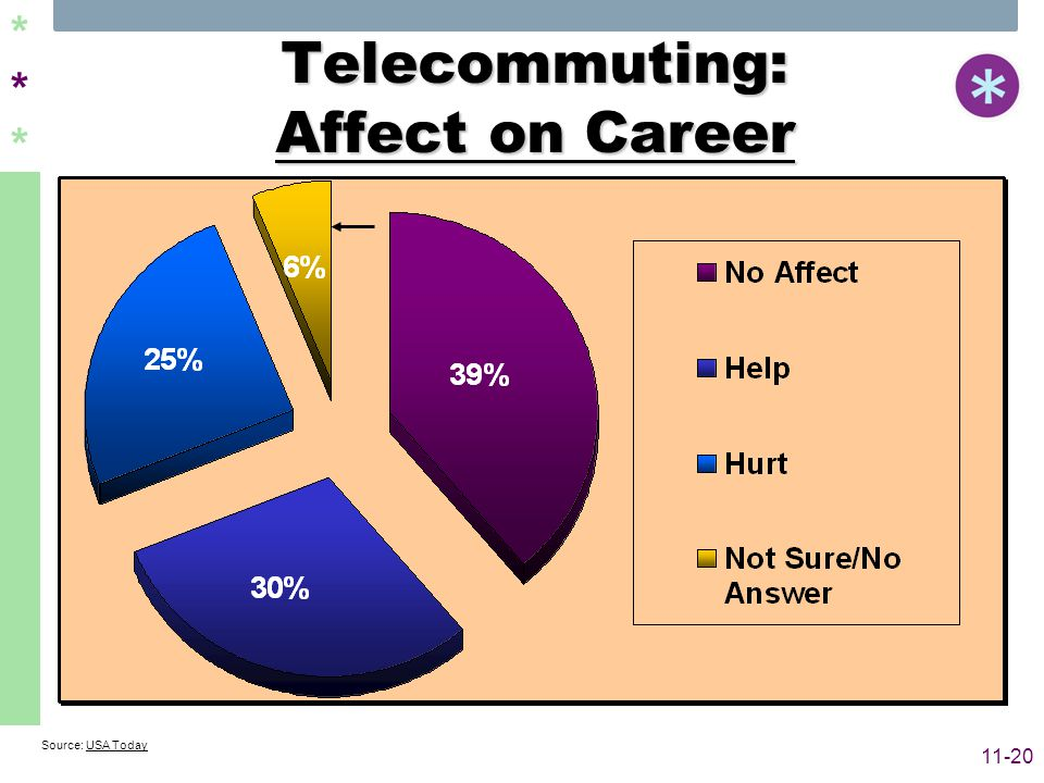 ****** 11-20 Telecommuting: Affect on Career Source: USA Today