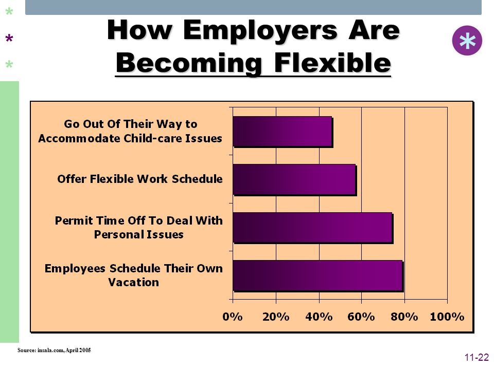 ****** 11-22 How Employers Are Becoming Flexible Source: insala.com, April 2005