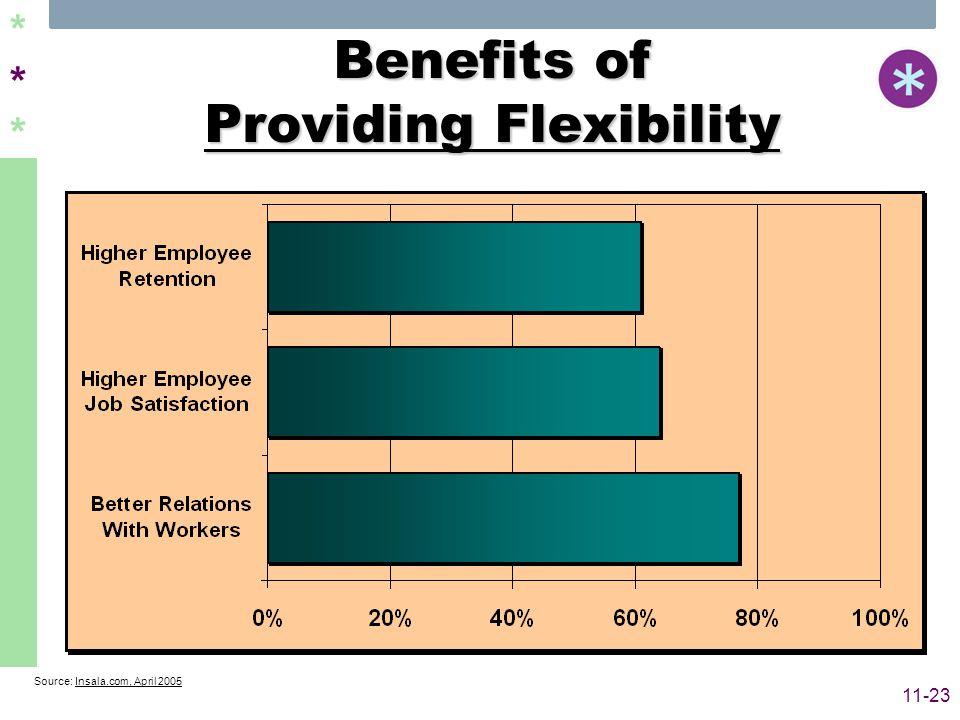 ****** 11-23 Benefits of Providing Flexibility Source: Insala.com, April 2005