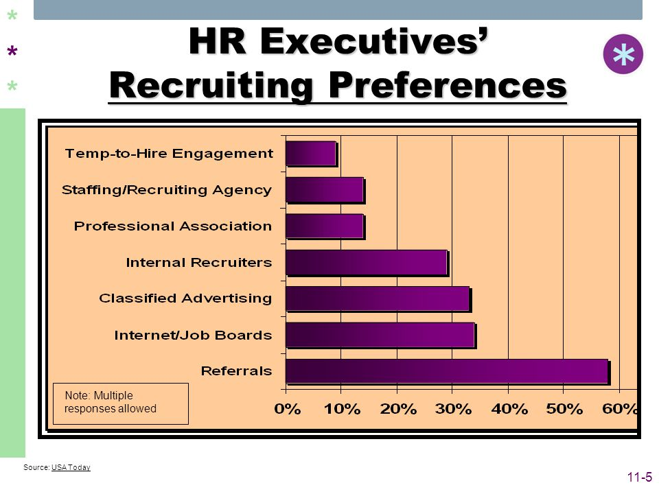 ****** 11-5 HR Executives' Recruiting Preferences Source: USA Today Note: Multiple responses allowed