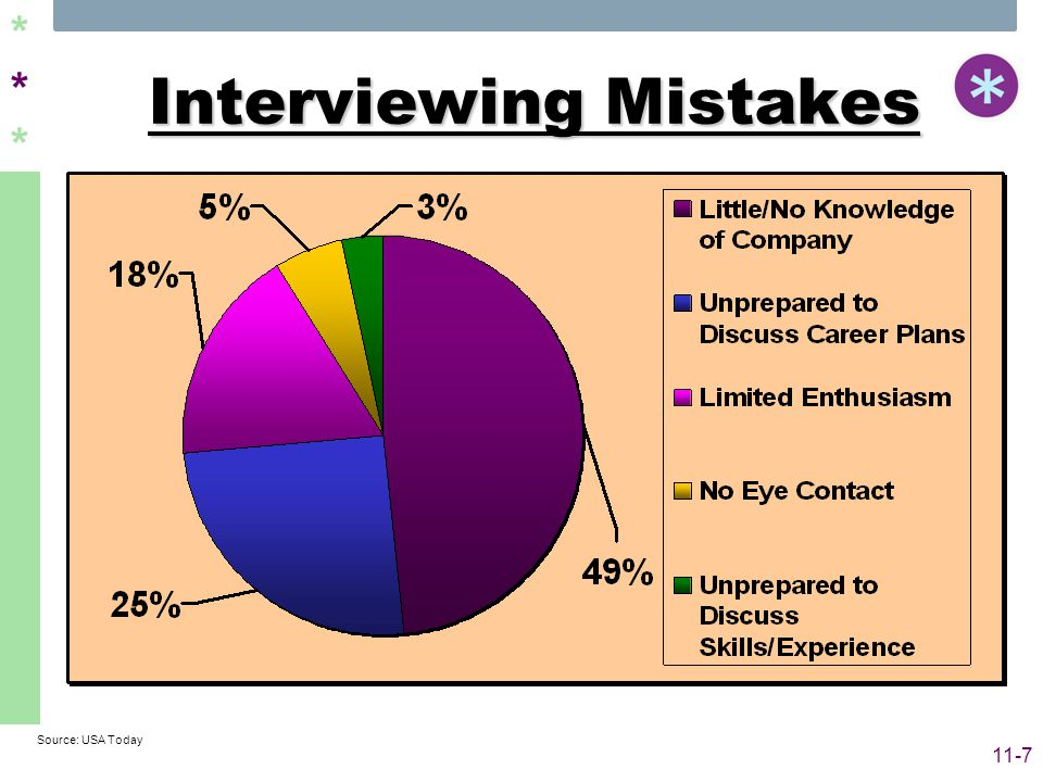 ****** 11-7 Interviewing Mistakes Source: USA Today