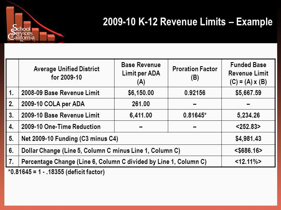 2009-10 K-12 Revenue Limits – Example Average Unified District for 2009-10 Base Revenue Limit per ADA (A) Proration Factor (B) Funded Base Revenue Limit (C) = (A) x (B) 1.2008-09 Base Revenue Limit$6,150.000.92156$5,667.59 2.2009-10 COLA per ADA261.00–– 3.2009-10 Base Revenue Limit6,411.000.81645*5,234.26 4.2009-10 One-Time Reduction–– 5.Net 2009-10 Funding (C3 minus C4)$4,981.43 6.Dollar Change (Line 5, Column C minus Line 1, Column C) 7.Percentage Change (Line 6, Column C divided by Line 1, Column C) *0.81645 = 1 -.18355 (deficit factor)