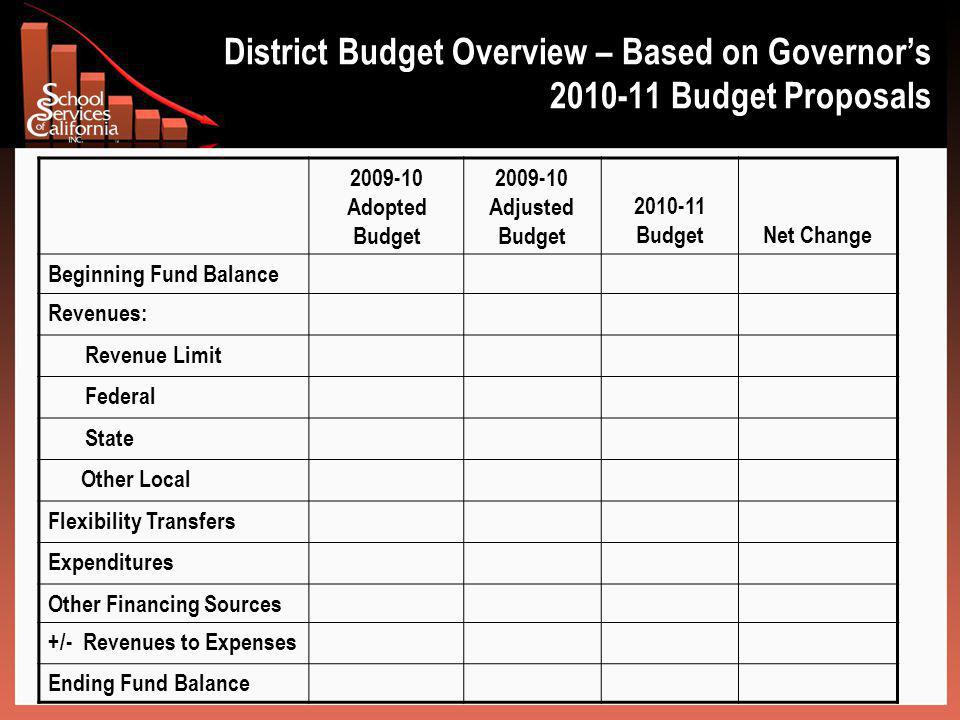 District Budget Overview – Based on Governor's 2010-11 Budget Proposals 2009-10 Adopted Budget 2009-10 Adjusted Budget 2010-11 BudgetNet Change Beginning Fund Balance Revenues: Revenue Limit Federal State Other Local Flexibility Transfers Expenditures Other Financing Sources +/- Revenues to Expenses Ending Fund Balance