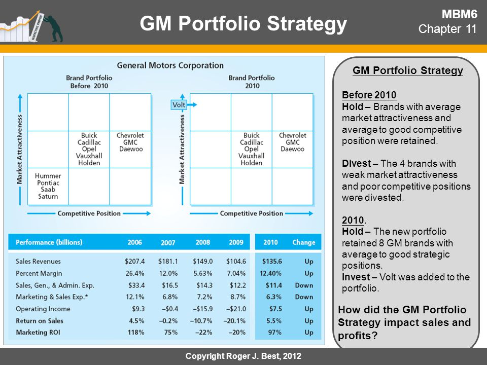 GM Portfolio Strategy MBM6 Chapter 11 GM Portfolio Strategy Before 2010 Hold – Brands with average market attractiveness and average to good competiti