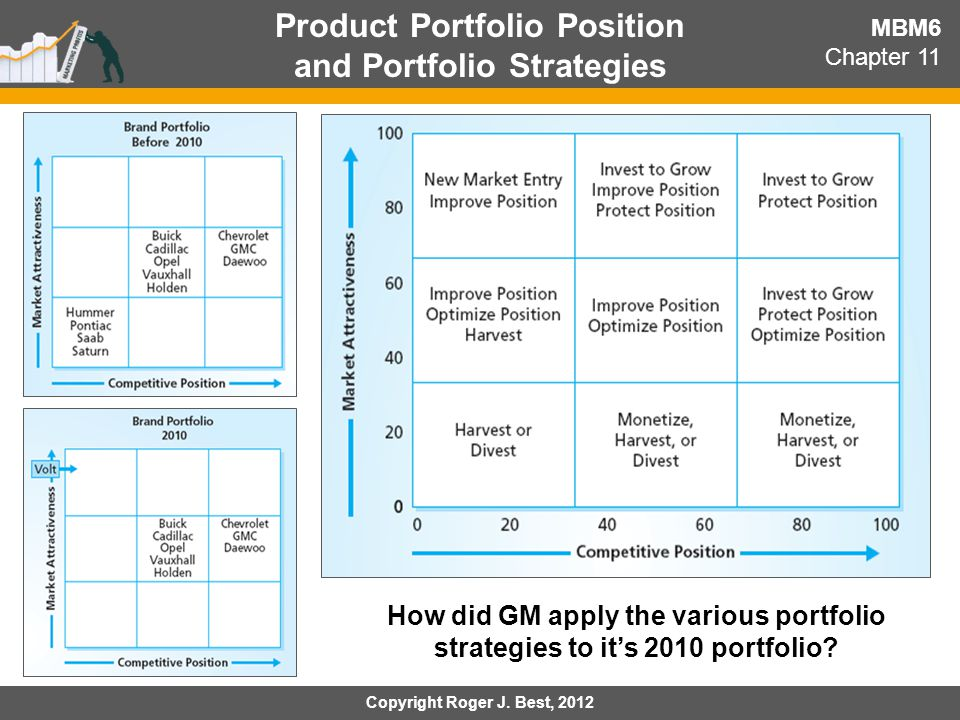 Product Portfolio Position and Portfolio Strategies MBM6 Chapter 11 How did GM apply the various portfolio strategies to it's 2010 portfolio? Copyrigh