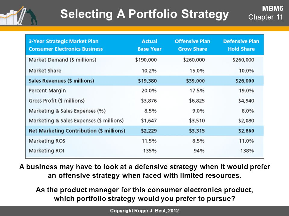 Selecting A Portfolio Strategy MBM6 Chapter 11 A business may have to look at a defensive strategy when it would prefer an offensive strategy when fac
