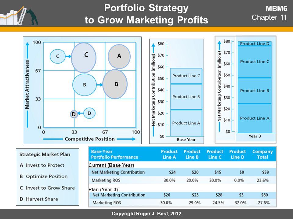 Portfolio Strategy to Grow Marketing Profits MBM6 Chapter 11 C Current (Base Year) Plan (Year 3) Copyright Roger J. Best, 2012 B D