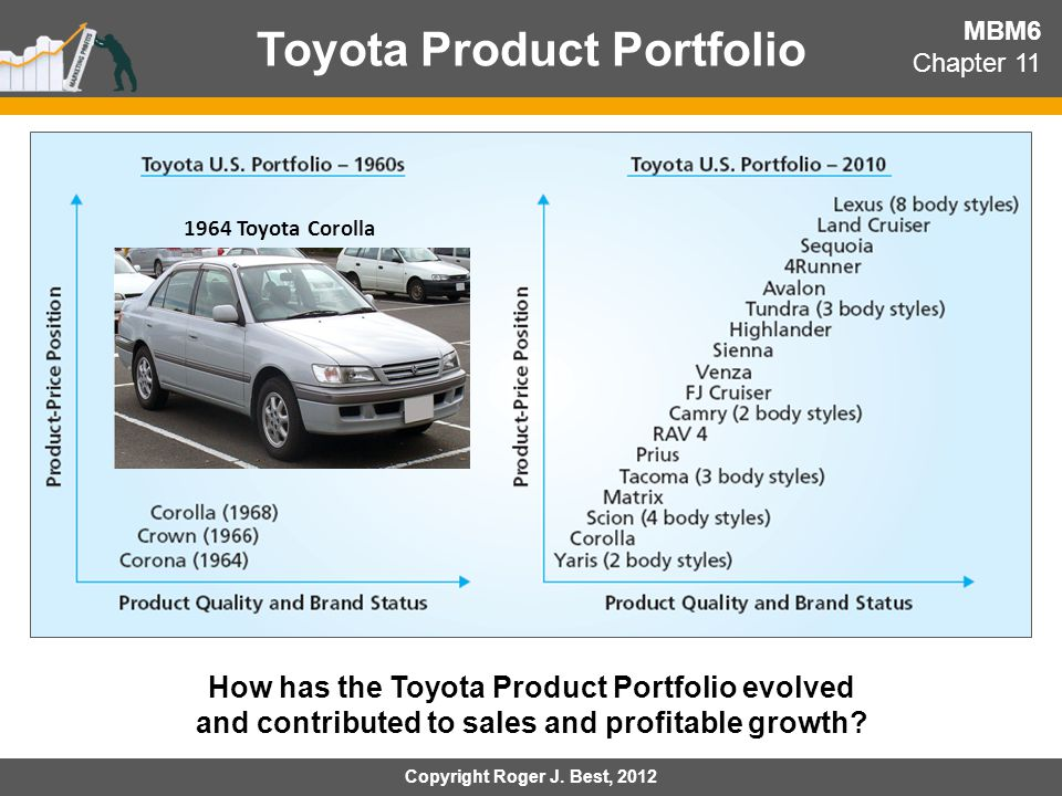 Toyota Product Portfolio MBM6 Chapter 11 1964 Toyota Corolla How has the Toyota Product Portfolio evolved and contributed to sales and profitable grow