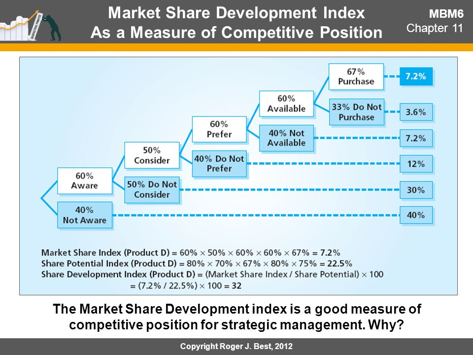 Market Share Development Index As a Measure of Competitive Position MBM6 Chapter 11 The Market Share Development index is a good measure of competitiv