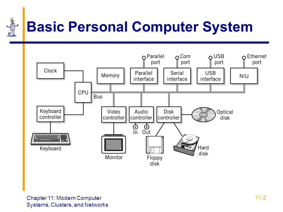 Chapter 11: Modern Computer Systems, Clusters, and Networks 11-2 Basic Personal Computer System