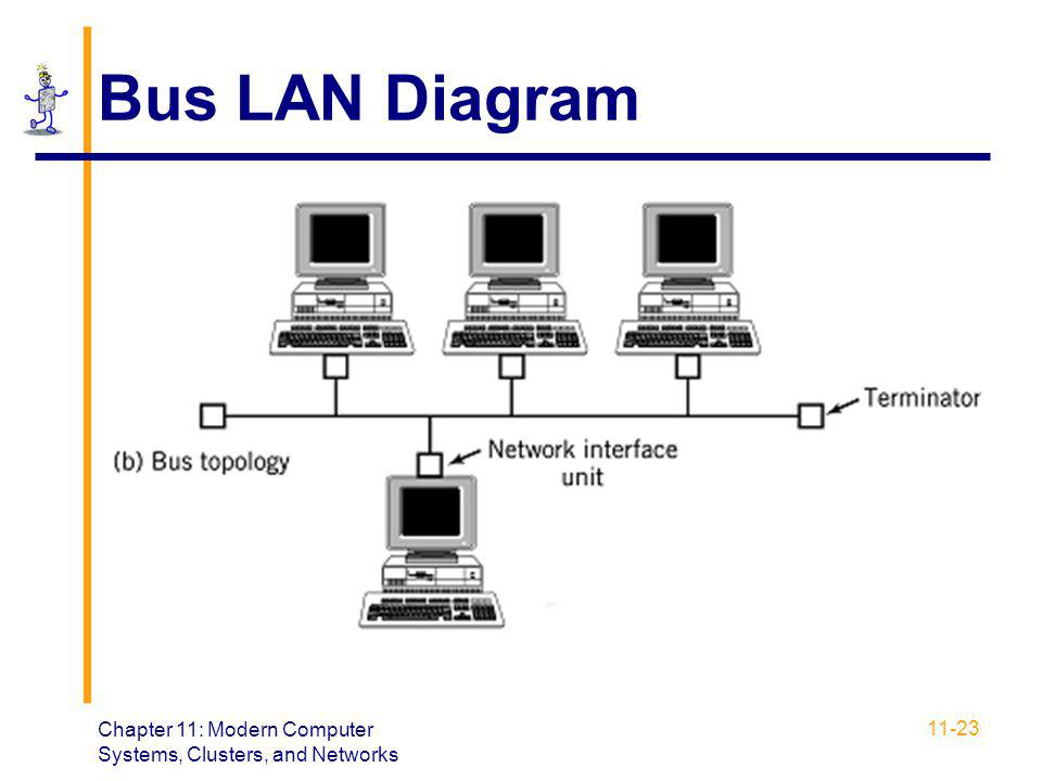 Chapter 11: Modern Computer Systems, Clusters, and Networks 11-23 Bus LAN Diagram