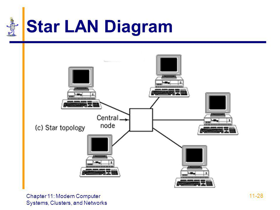 Chapter 11: Modern Computer Systems, Clusters, and Networks 11-28 Star LAN Diagram