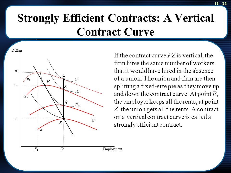 11 - 21 Strongly Efficient Contracts: A Vertical Contract Curve U*U* UMUM URUR UZUZ w*w* E*E* wZwZ EZEZ wMwM P Q R Z Employment Dollars M ** MM ZZ If the contract curve PZ is vertical, the firm hires the same number of workers that it would have hired in the absence of a union.