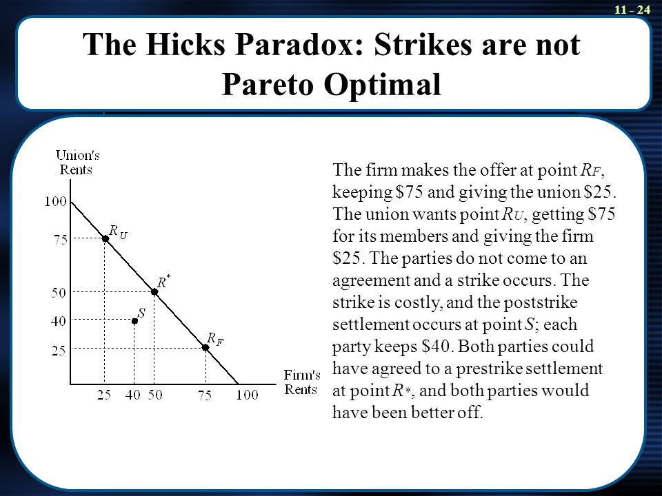 11 - 24 The Hicks Paradox: Strikes are not Pareto Optimal The firm makes the offer at point R F, keeping $75 and giving the union $25. The union wants