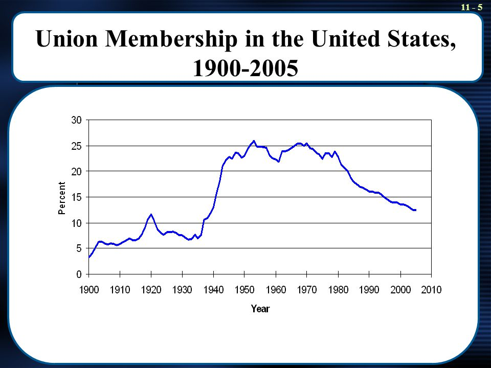 11 - 16 Policy Application: Unions and Resource Allocation Unions reduce the total value of labor's contribution to national income One estimate of the loss in national income is approximately.11 percent, a relatively small cost