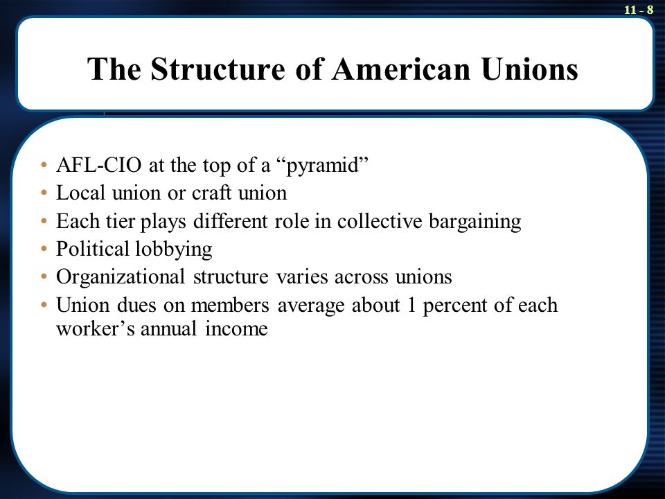 11 - 8 The Structure of American Unions AFL-CIO at the top of a pyramid Local union or craft union Each tier plays different role in collective bargaining Political lobbying Organizational structure varies across unions Union dues on members average about 1 percent of each worker's annual income