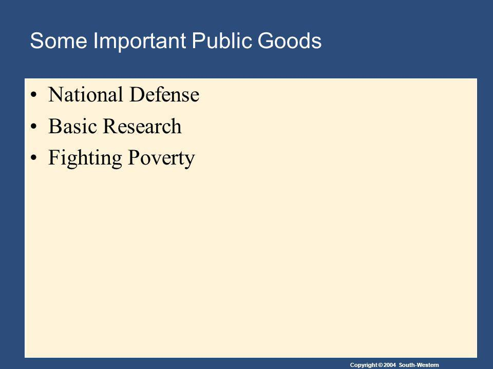 Copyright © 2004 South-Western Some Important Public Goods National Defense Basic Research Fighting Poverty