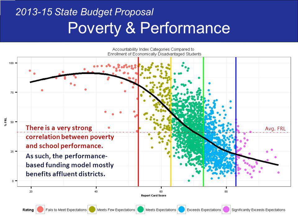 Poverty & Performance 2013-15 State Budget Proposal There is a very strong correlation between poverty and school performance.