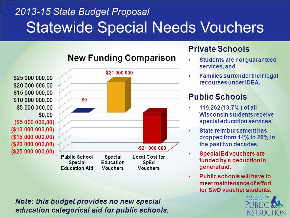 Statewide Special Needs Vouchers Private Schools Students are not guaranteed services, and Families surrender their legal recourses under IDEA. Public