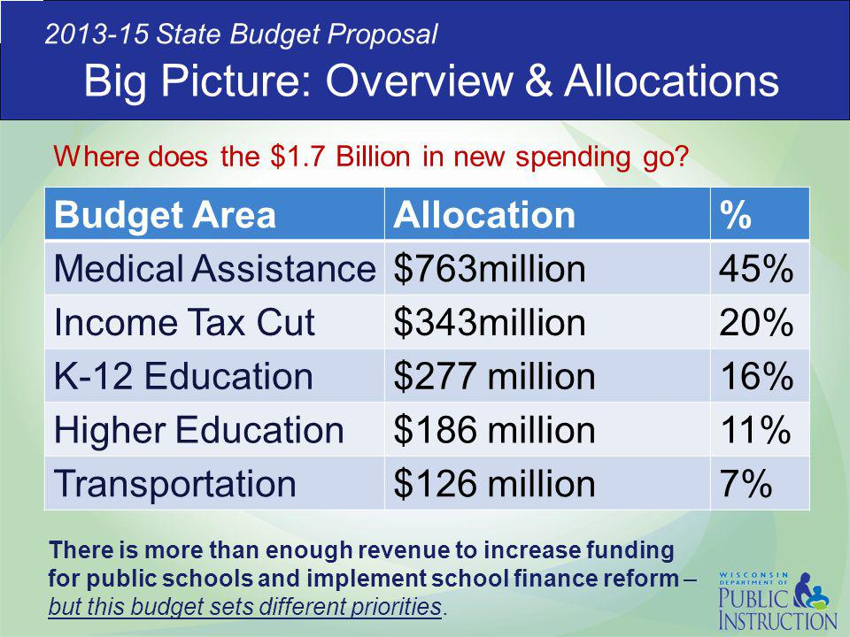 Big Picture: Overview & Allocations 2013-15 State Budget Proposal Budget AreaAllocation% Medical Assistance$763million45% Income Tax Cut$343million20% K-12 Education$277 million16% Higher Education$186 million11% Transportation$126 million7% Where does the $1.7 Billion in new spending go.