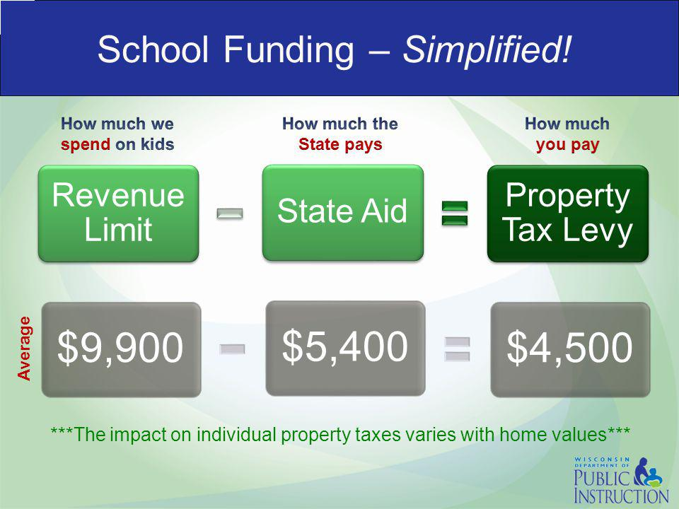 School Funding – Simplified! Property Tax Levy State Aid Revenue Limit $4,500$5,400$9,900 ***The impact on individual property taxes varies with home