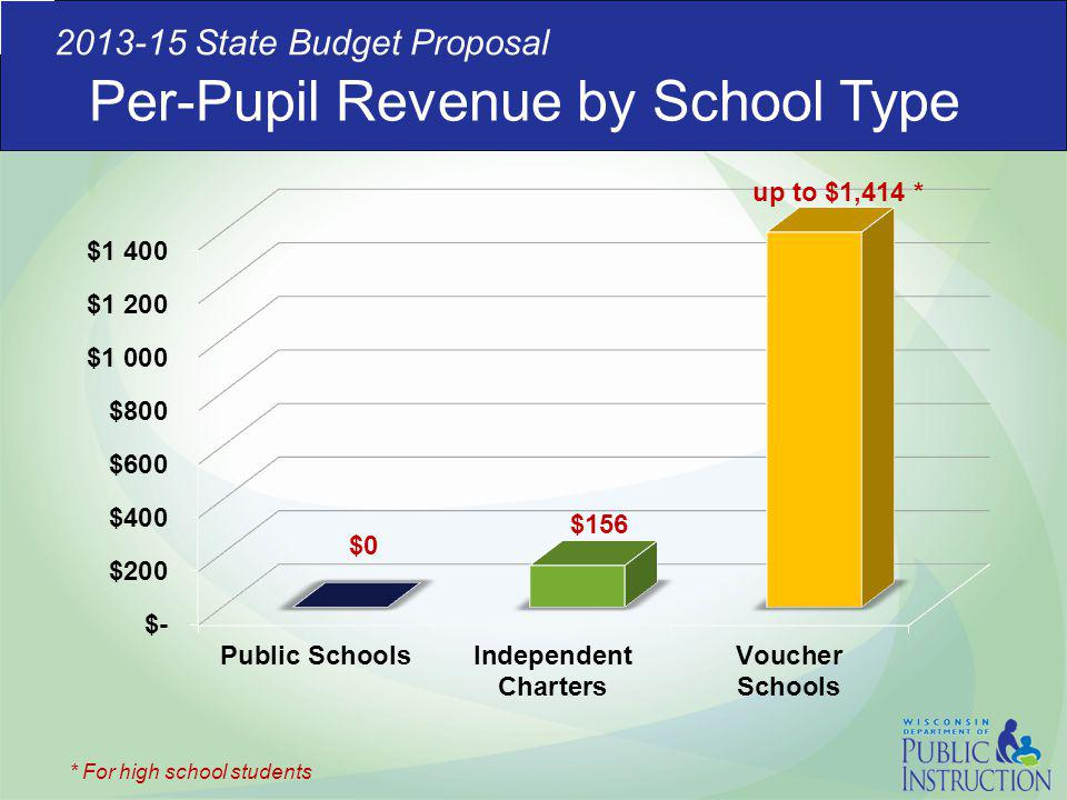 Per-Pupil Revenue by School Type 2013-15 State Budget Proposal * For high school students