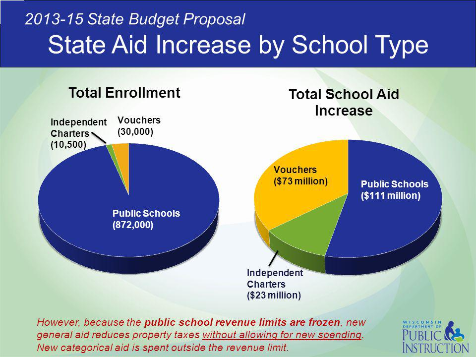 State Aid Increase by School Type 2013-15 State Budget Proposal However, because the public school revenue limits are frozen, new general aid reduces
