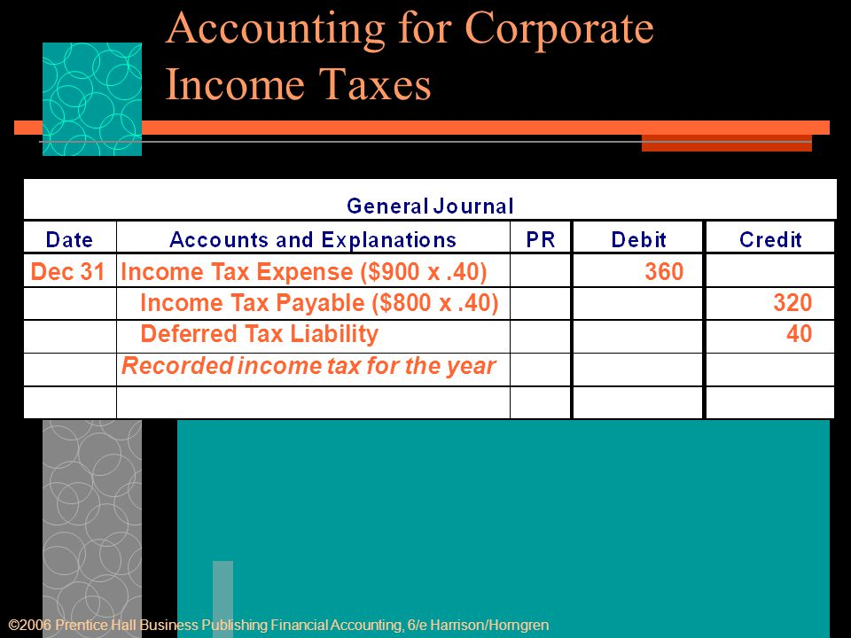 Dec 31Income Tax Expense ($900 x.40)360 Income Tax Payable ($800 x.40)320 Deferred Tax Liability40 Recorded income tax for the year ©2006 Prentice Hal