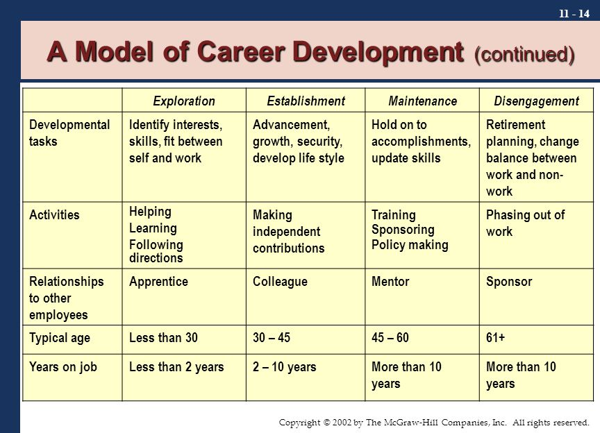 Copyright © 2002 by The McGraw-Hill Companies, Inc. All rights reserved. 11 - 14 A Model of Career Development (continued) ExplorationEstablishmentMai
