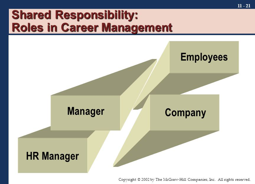 Copyright © 2002 by The McGraw-Hill Companies, Inc. All rights reserved. 11 - 21 Shared Responsibility: Roles in Career Management Manager Employees C