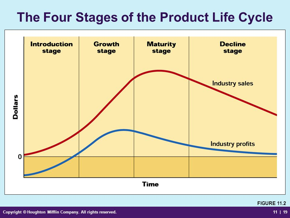 Copyright © Houghton Mifflin Company. All rights reserved.11 | 19 The Four Stages of the Product Life Cycle FIGURE 11.2